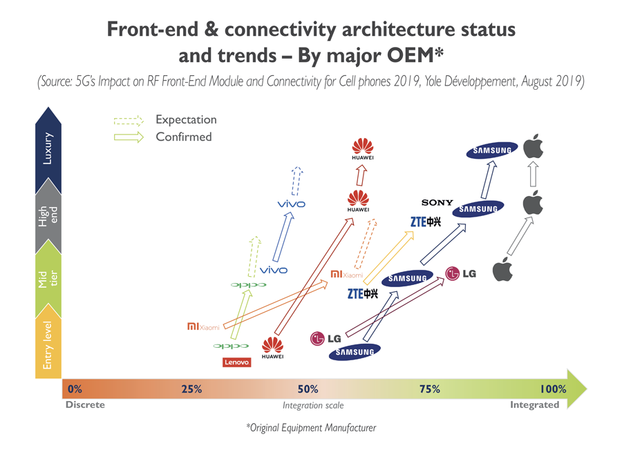 Front-end & connectivity architecture status and trends - By major OEM