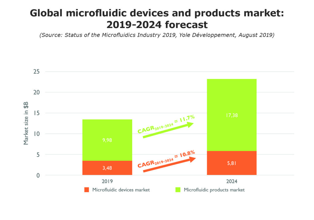 Global microfluidic devices and products market: 2019-2024 forecast