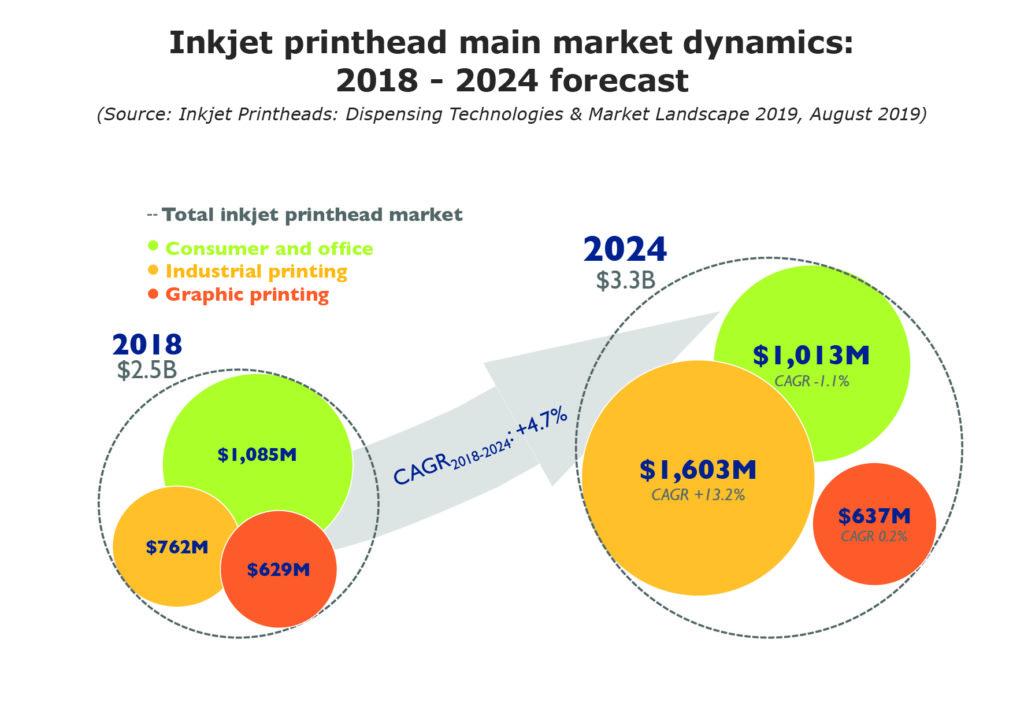 Inkjet printhead main market dynamics 2018 - 2024 forecast