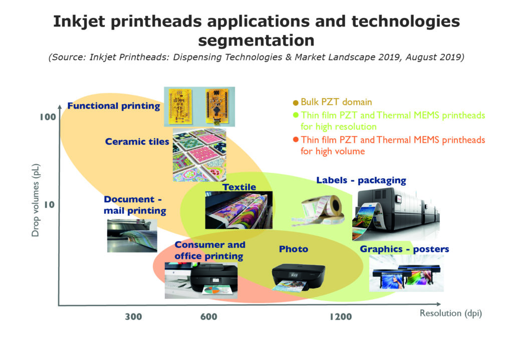 Inkjet printheads applications and technologies segmentation