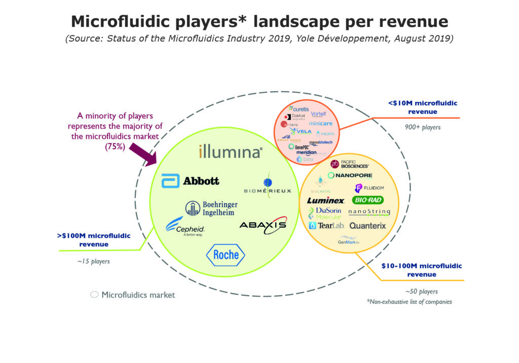 Microfluidic players landscape per revenue