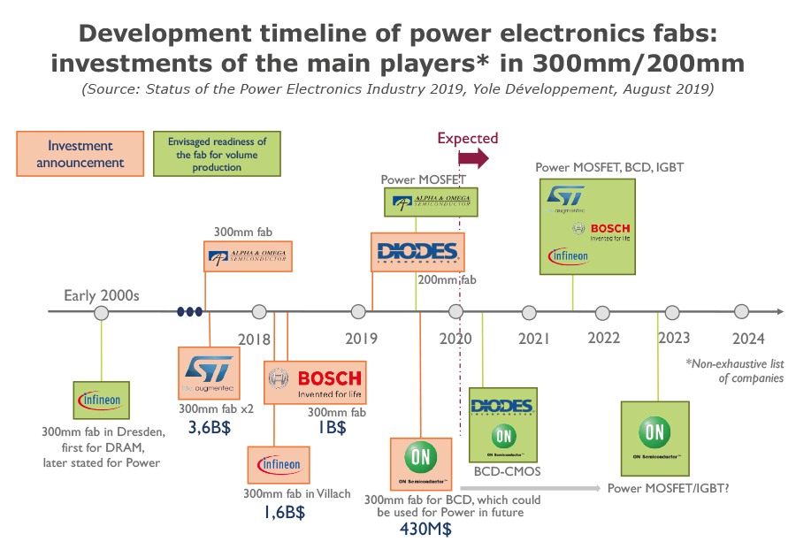 Development timeline of power electronics fabs: investments of the main players in 300mm/200mm