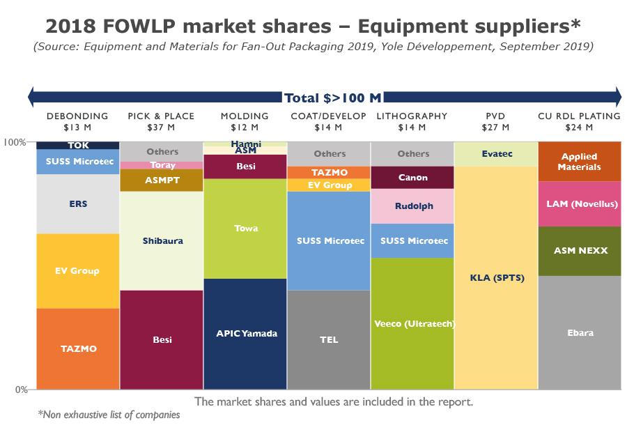 2018 FOWLP market shares - Equipment suppliers*