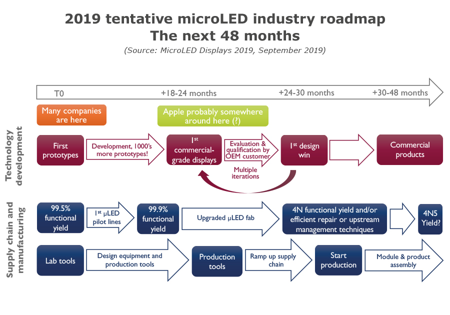 2019 tentative microLED industry roadmap - The next 48 months