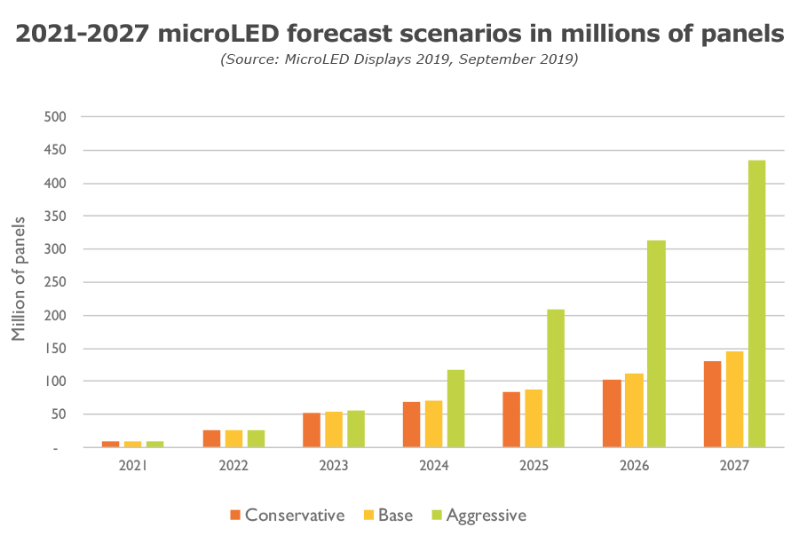 2021-2027 microLED forecast scenarios in millions of panels