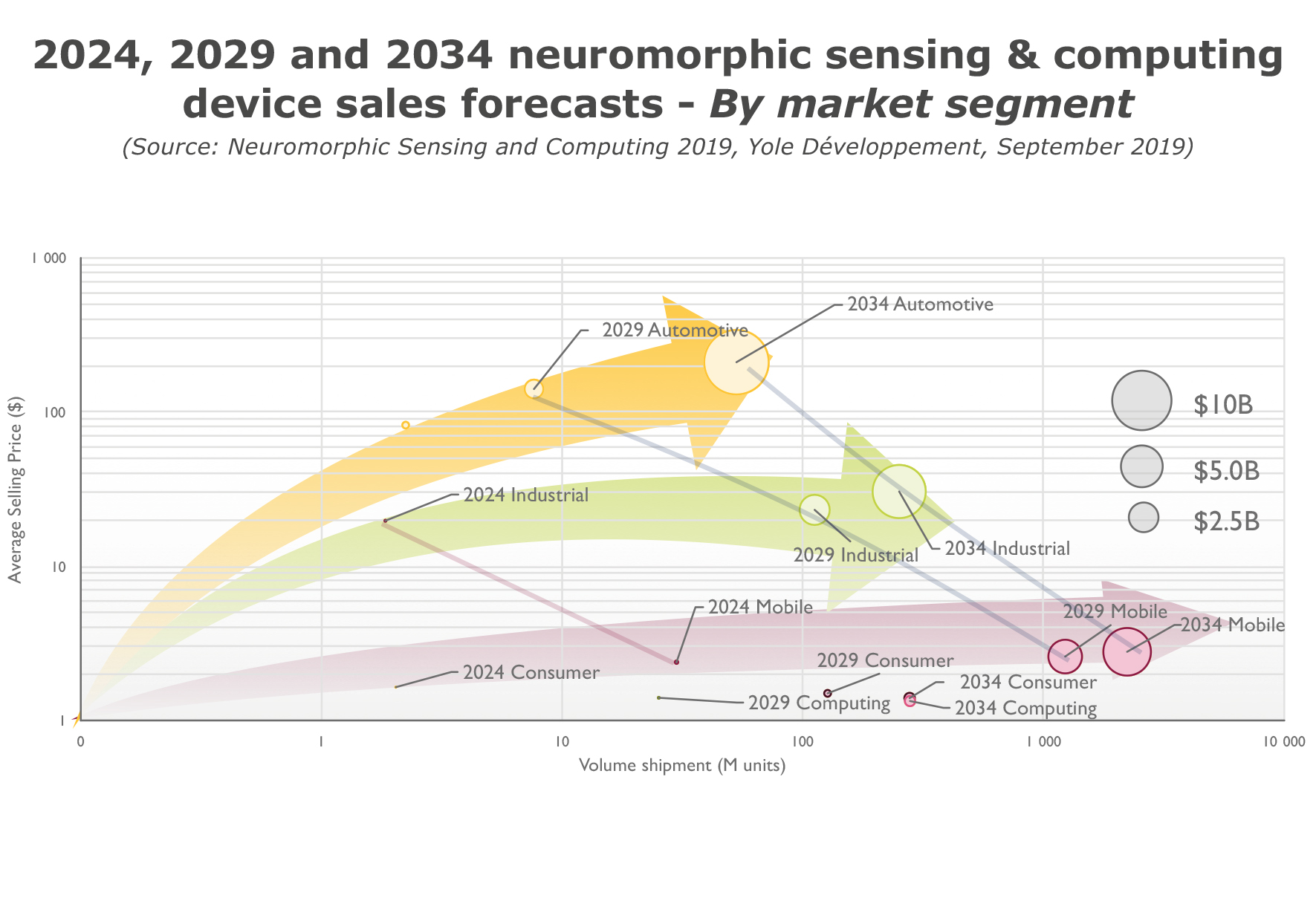 2024-2029-2034 neuromorphic device sales forecasts