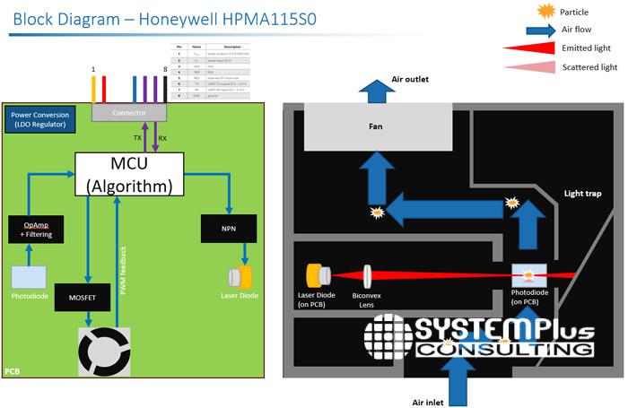 Particle Sensor block diagram Honeywell - System Plus Consulting