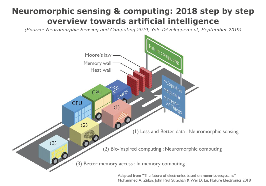 YD19039-Neuromorphic sensing & computing-2018 overview AI