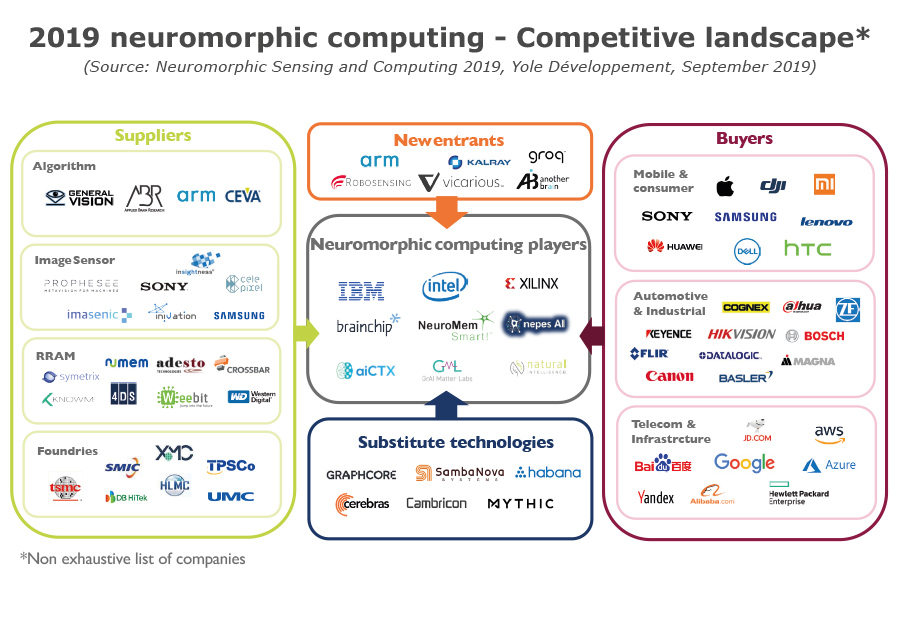YD19039-neuromorphic computing-Competitive landscape