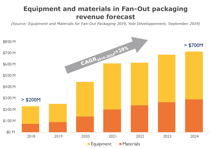 Equipment and materials in Fan-Out packaging revenue forecast