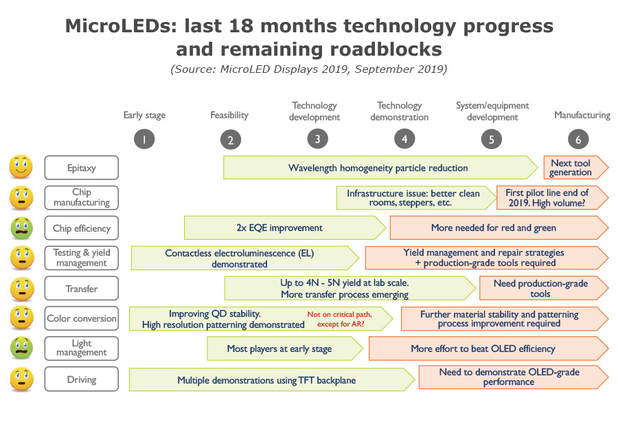 MicroLEDS: last 18 months technology progress and remaining roadblocks