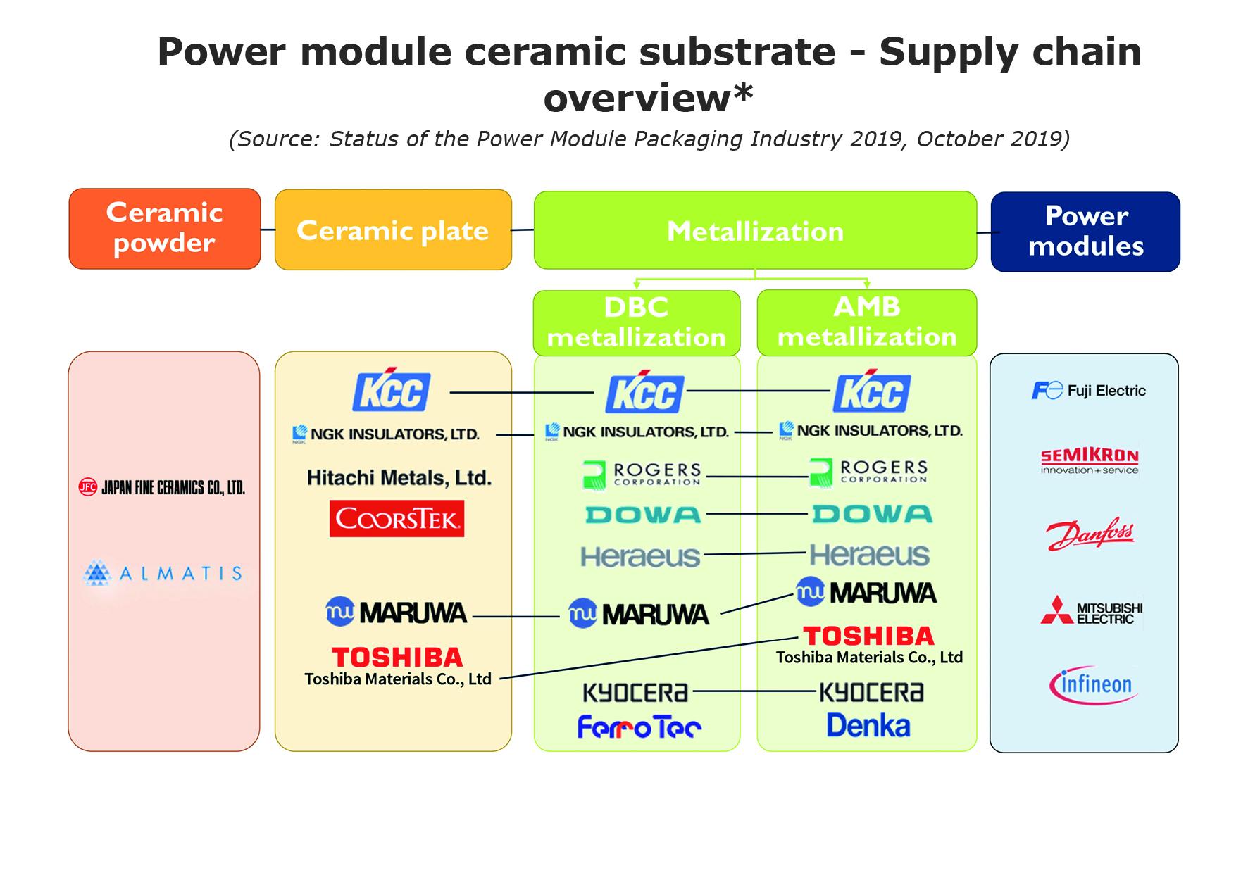 Cerami substrate - Power Module Packaging Industry