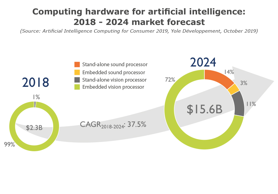 Computing hardware for artificial intelligence market values_2019_Yole