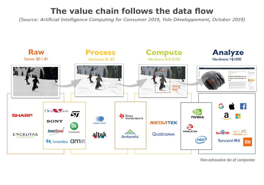 The value chain follows the data flow