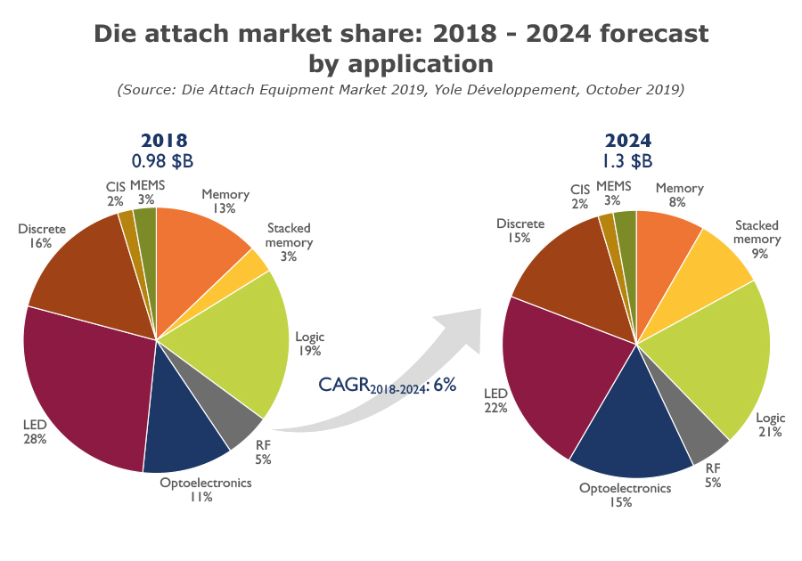 Die attach market share 2018 - 2024 forecast by application_Yole