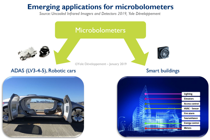 Emerging applications for microbolometers - Yole Développement
