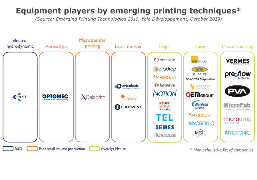 Equipment players by emerging printing techniques Emerging Printing Technologies 2019 Yole