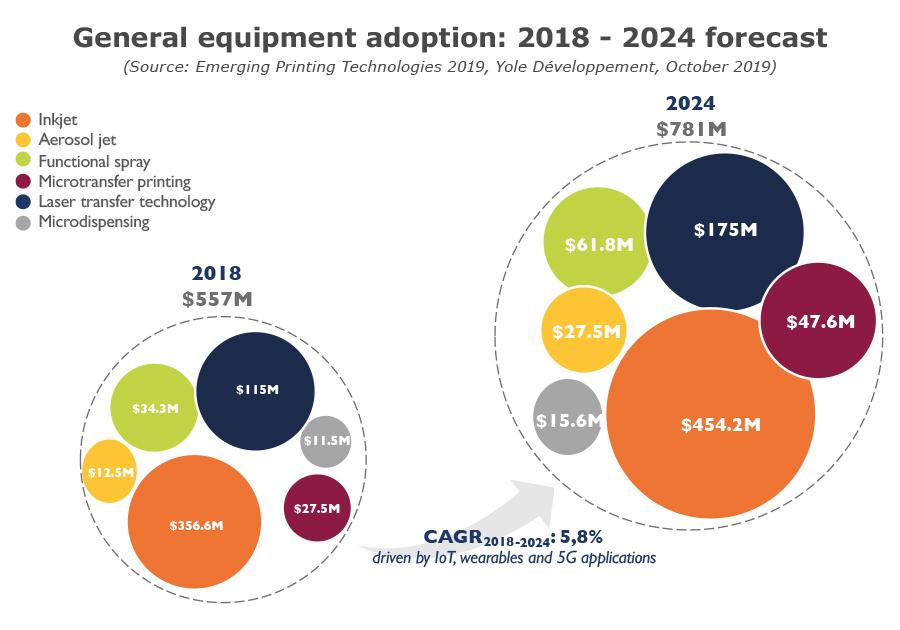 General equipment adoption: 2018 - 2024 forecast Emerging Printing Technologies 2019 Yole