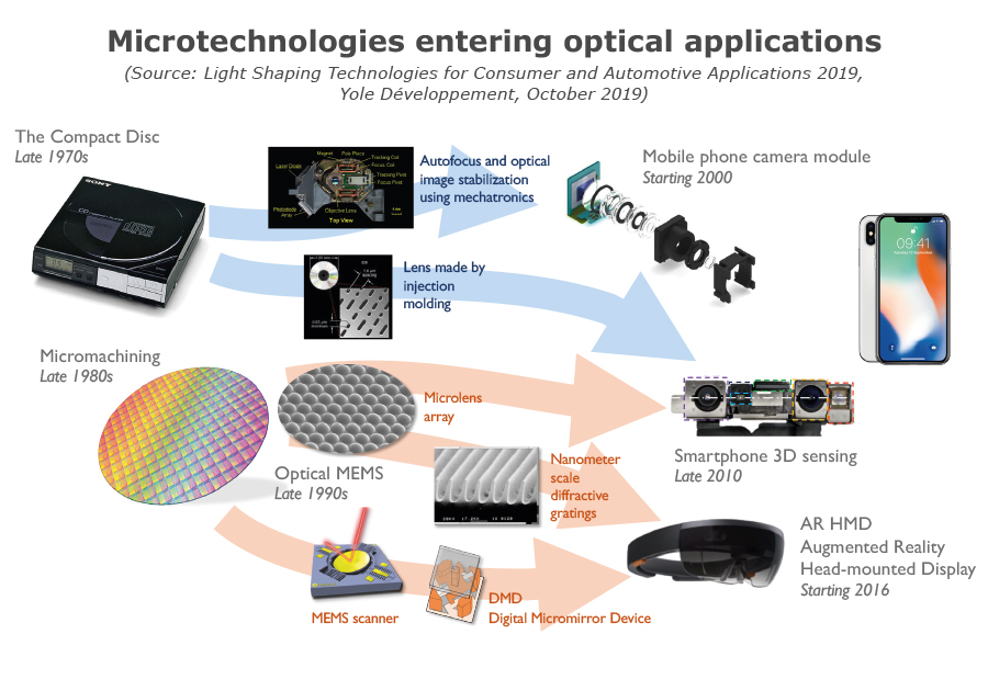 Light Shaping - microtechnologies optical application 2019 - Yole Developpement