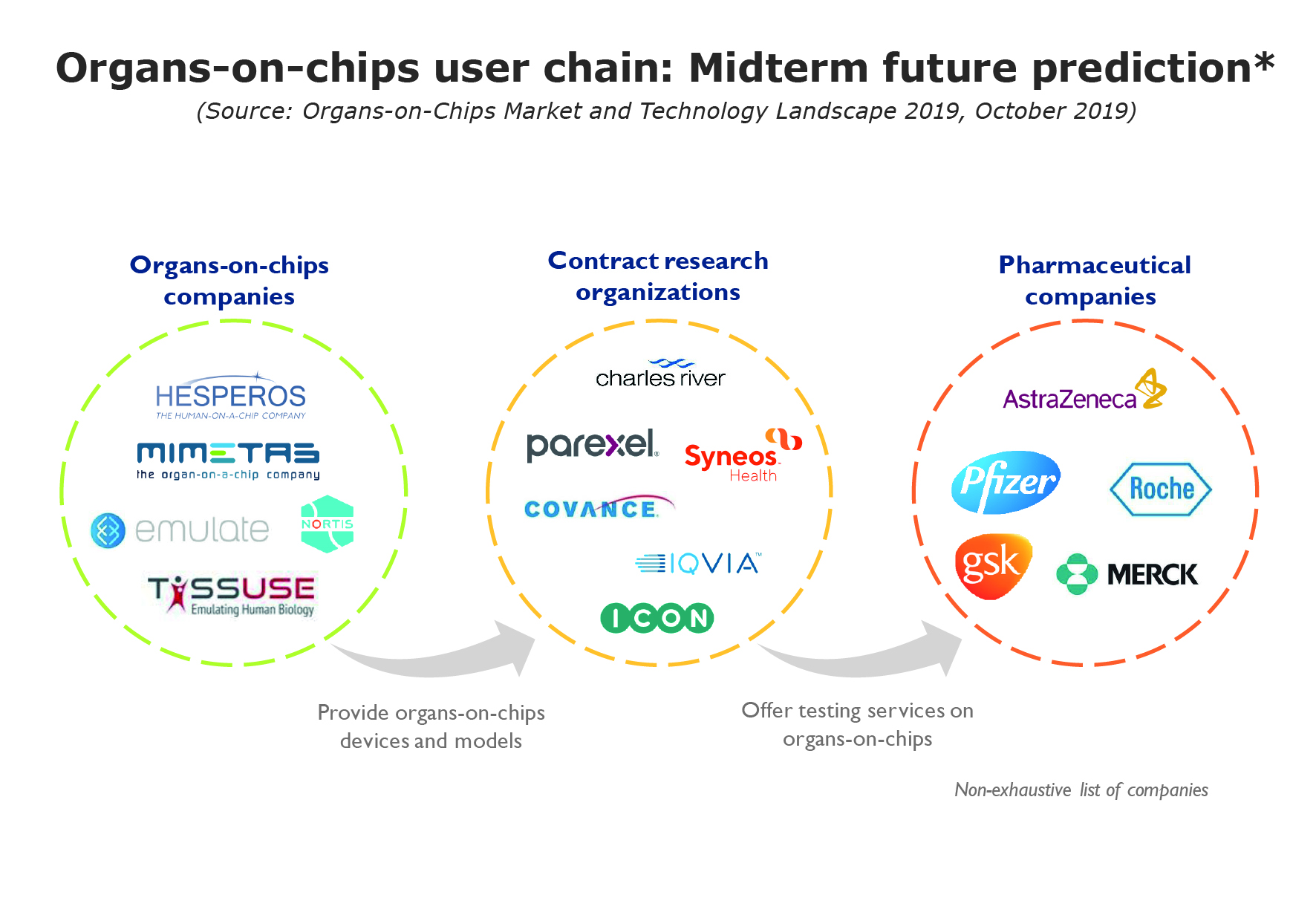 Organs-on-chips user chain: Midterm future prediction* 1 ORGAN-ON-CHIPS USER CHAIN: MID-TERM FUTURE PREDICTION