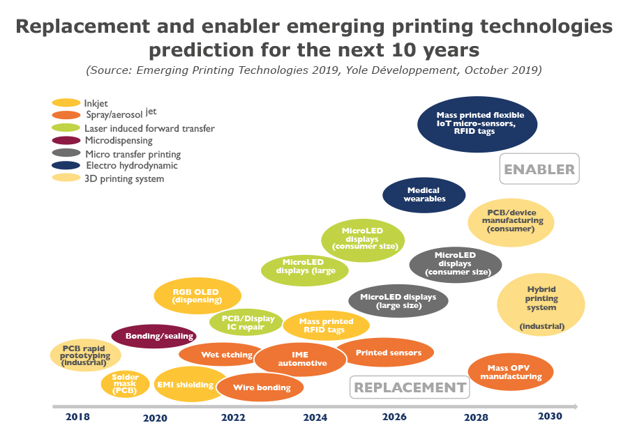 Replacement and enabler emerging printing technologies prediction for the next 10 years Emerging Printing Technologies 2019 Yole
