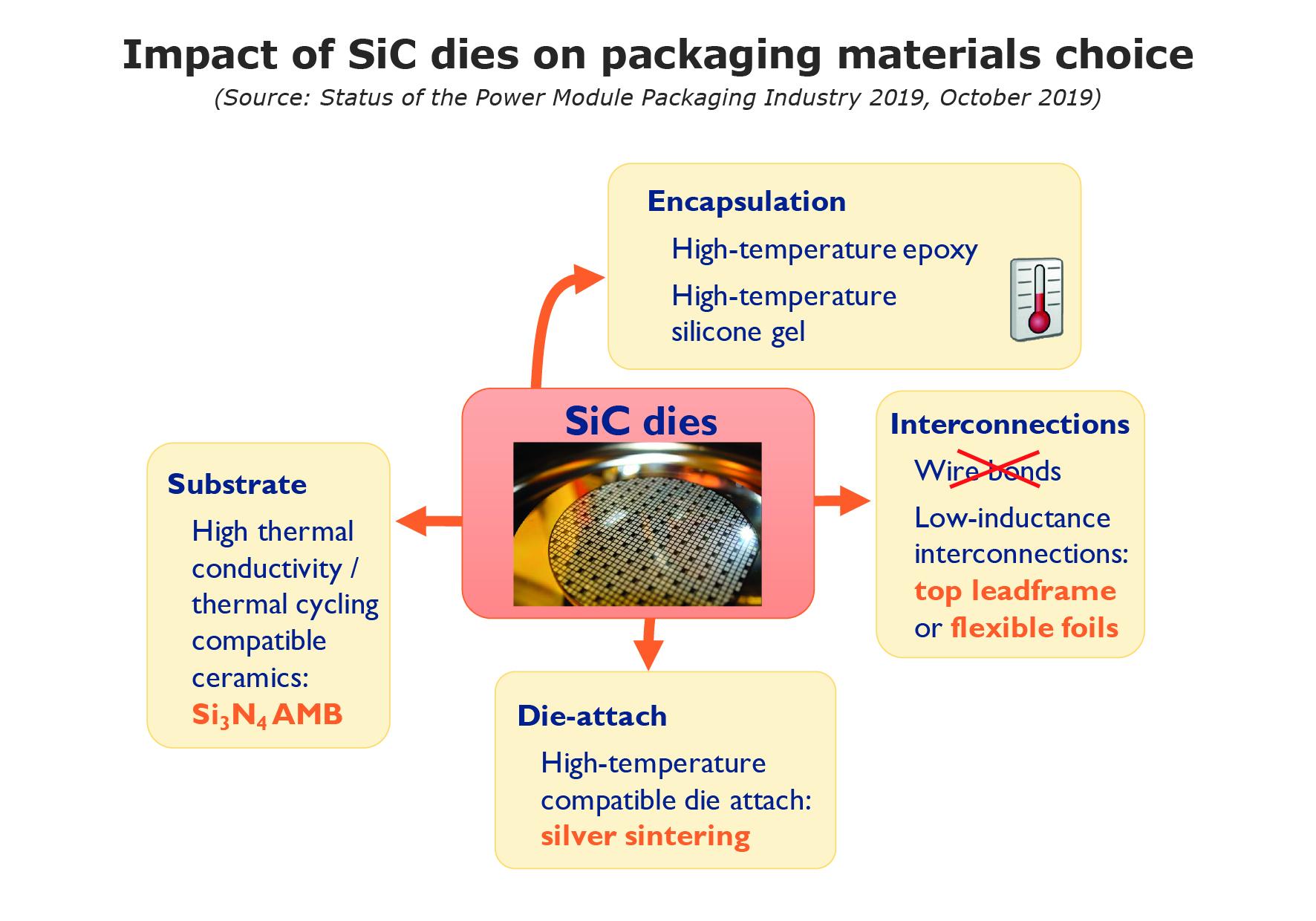 SiC impact Power Module Packaging Industry