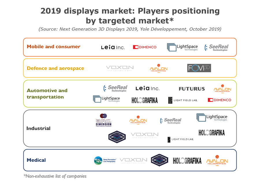 YD19048-2019 displays market-players positioning by market