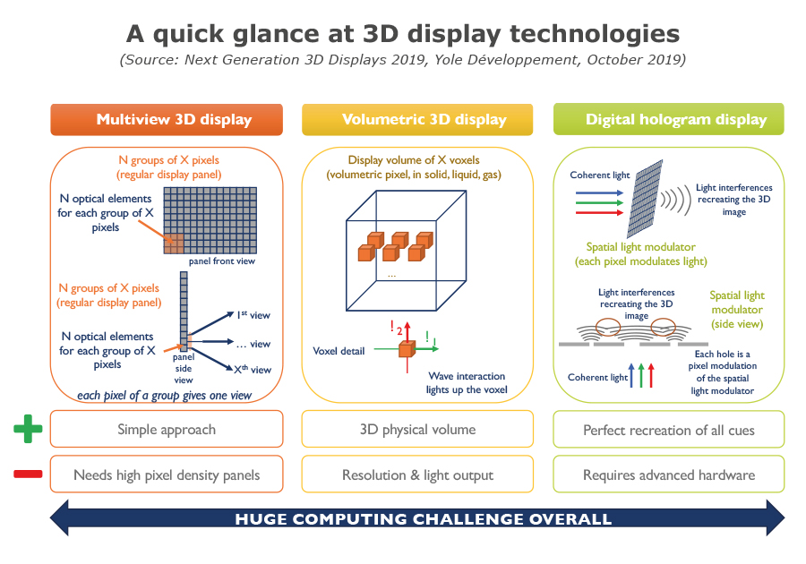 YD19048-3D Display technologies