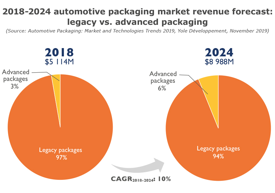 2018-2024 automotive packaging market revenue forecast legacy advanced packaging