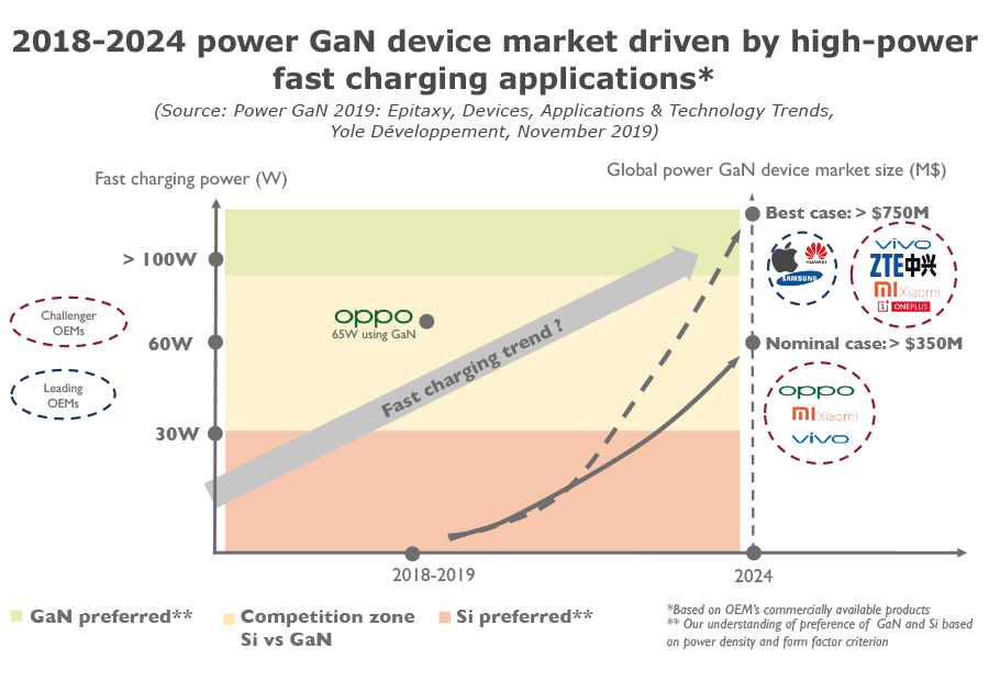 2018-2024 power GaN device market driven by high-power fast charging applications