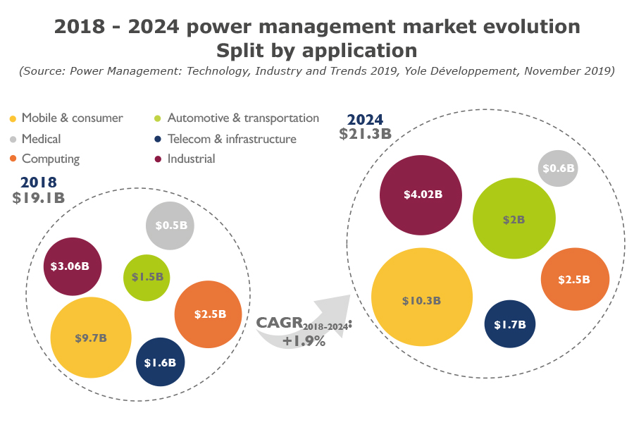 2018-2024 power management market evolution - Split by application