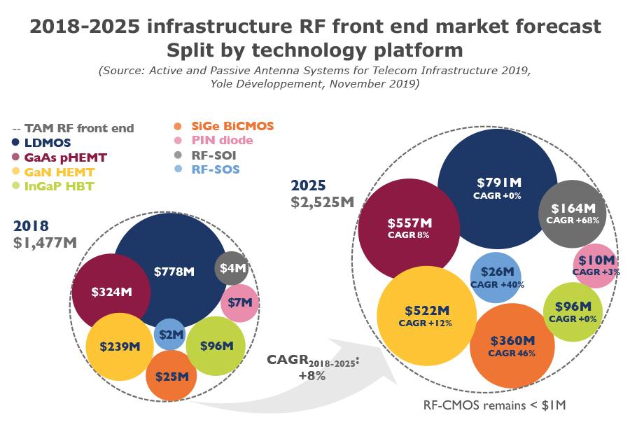 2018-2025 infrastructure RF Front end market forecast - Split by technology platform