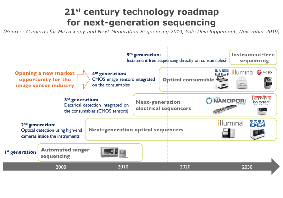 21st century technology roadmap for NGS