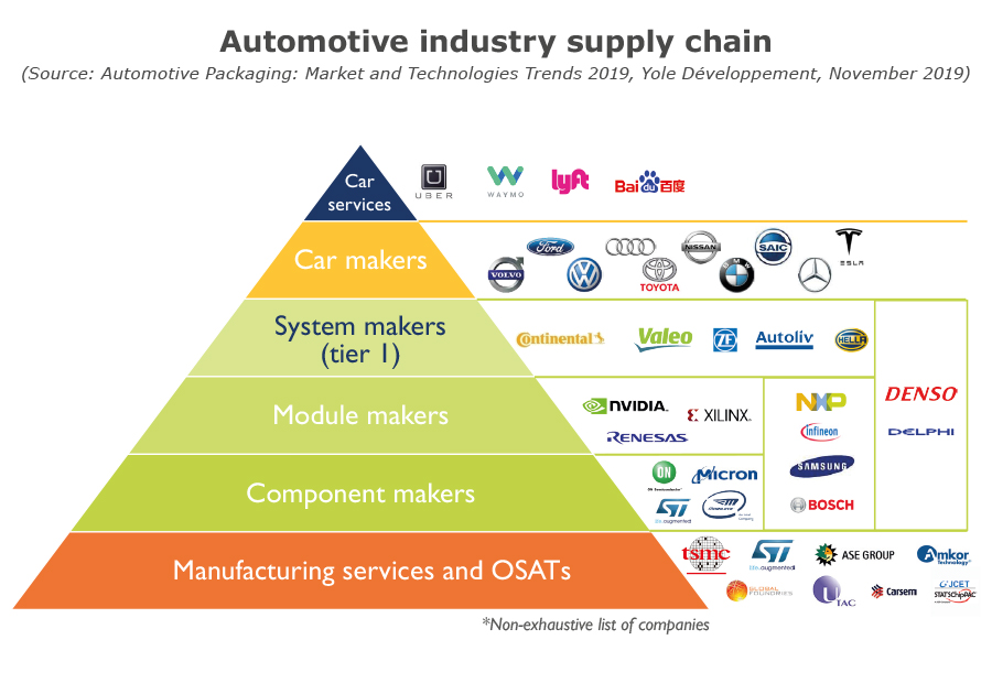 Automotive indsutry supply chain