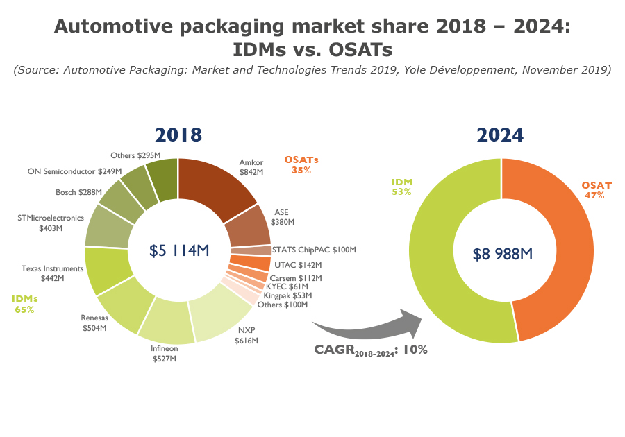 Automotive packaging market share 2018 – 2024 IDMs vs. OSATs