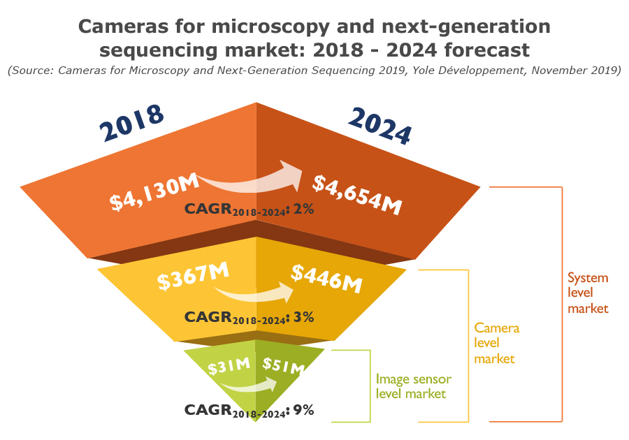 Cameras for microscopy and NGS market