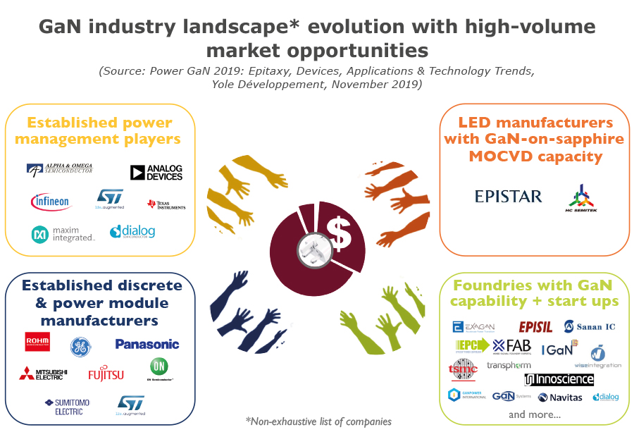 GaN industry landscape evolution with high-volume market opportunities