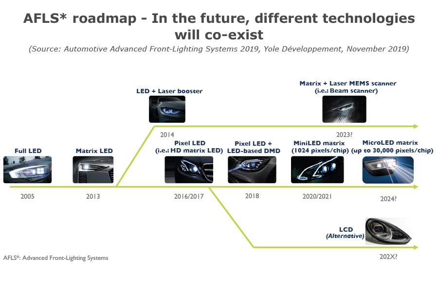 YD-19054-AFLS roadmap, future technologies