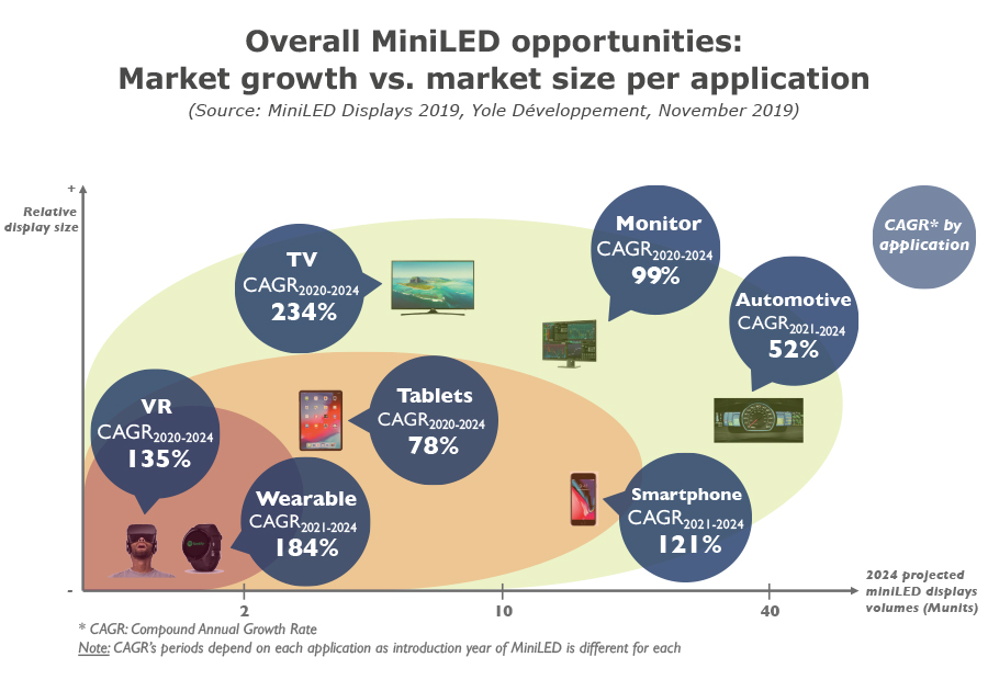 YD19051-Overall MiniLED opportunities