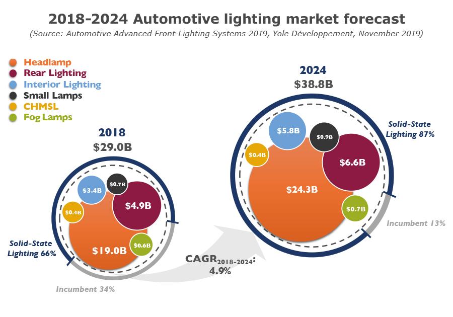 YD19054-2018-2024-Automotive lighting market forecast