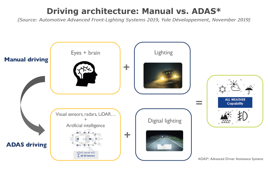 YD19054-Driving architecture-manual vs ADAS