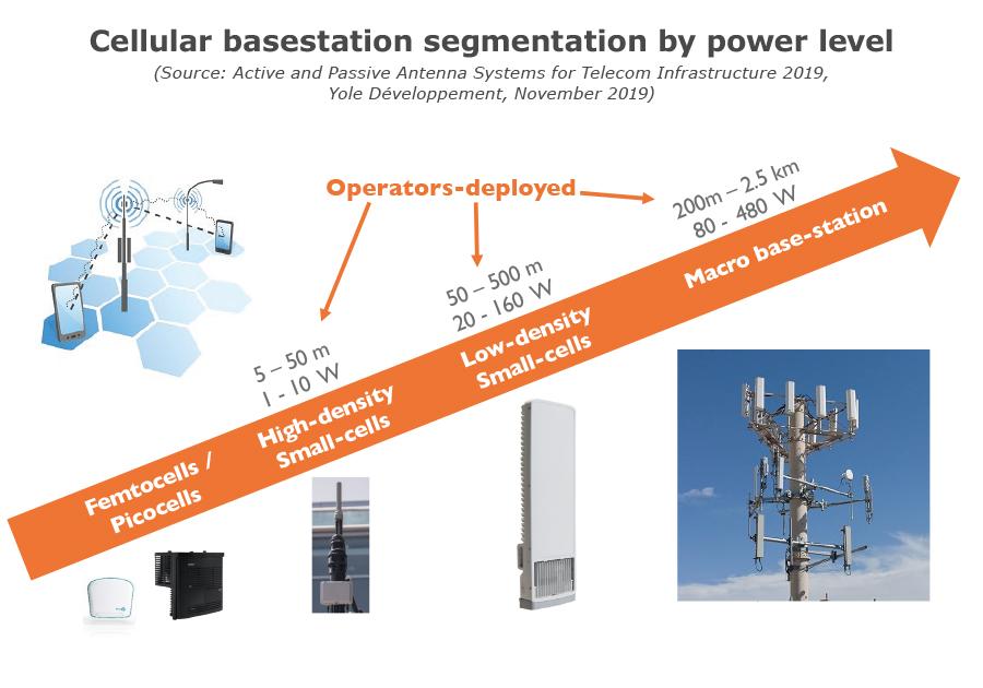 Cellular basestation segmentation by power level
