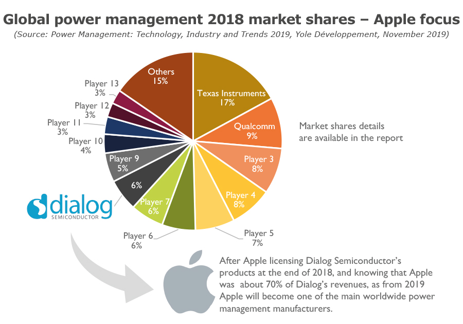 Global power management 2018 market shares - Apple focus