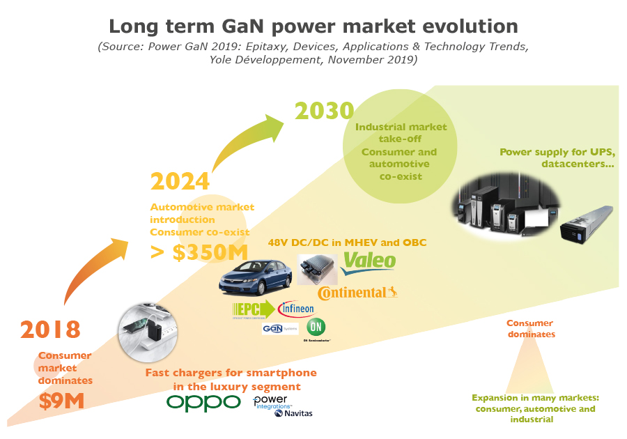 Long term GaN power Market evolution