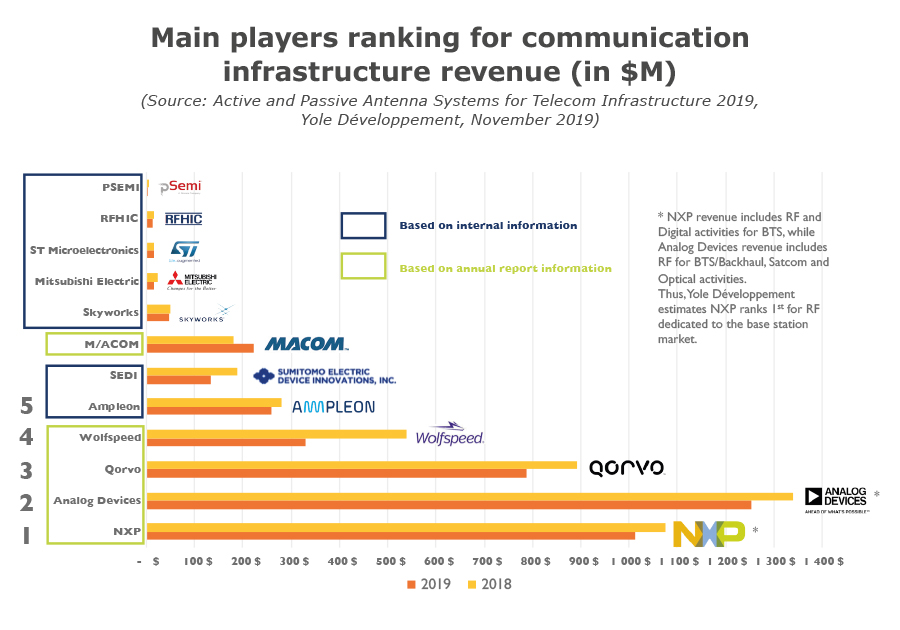 Main players ranking for communication infrastructure revenue (in $M)