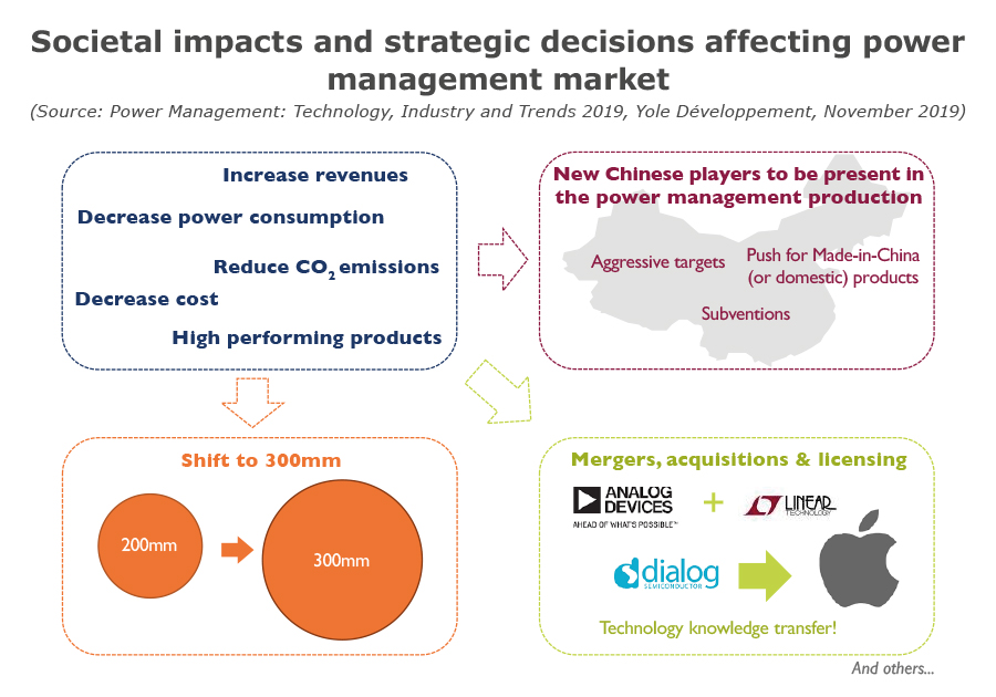 Societal impacts and strategic decisions affecting power management market