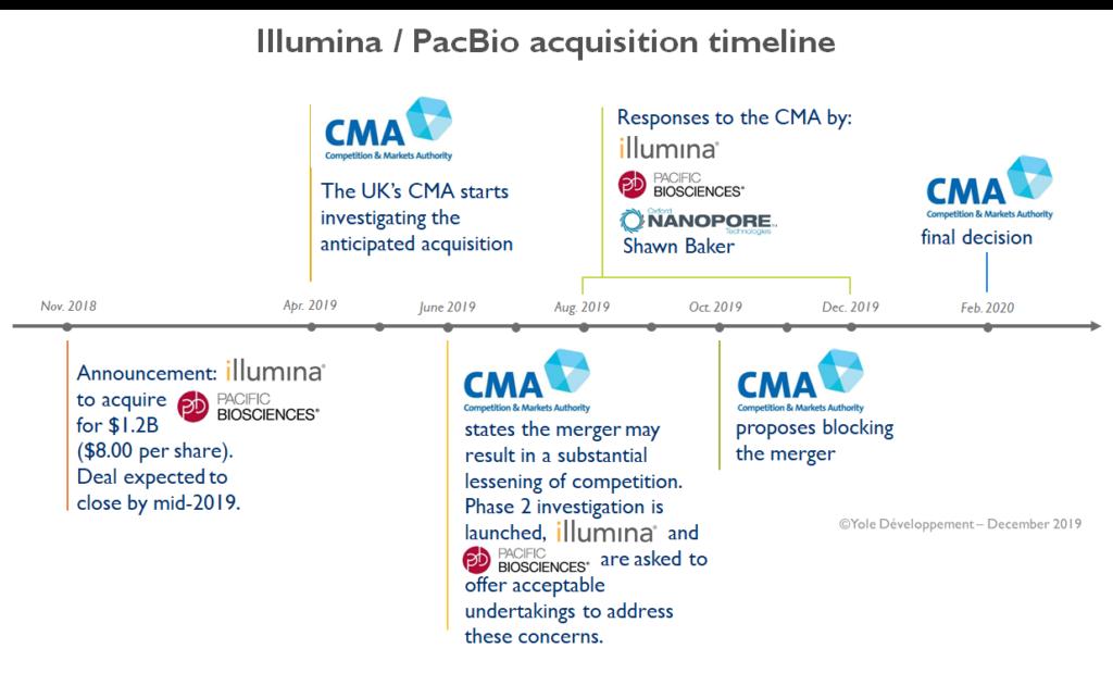 Illumina PacBio acquisition timeline 2019 - Yole Développement