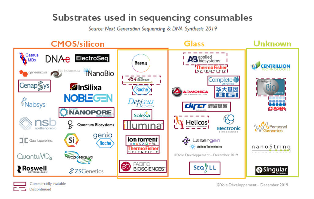 Substrates used in sequencing consumables - Yole Développement
