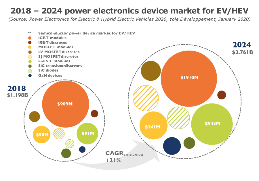 2018 - 2024 power electronics device market for EV/HEV