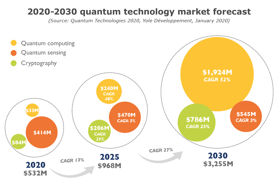 2020-2030 quantum technology market forecast - Yole Développement